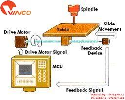 Điều khiển chuyển động - Trái tim CNC
